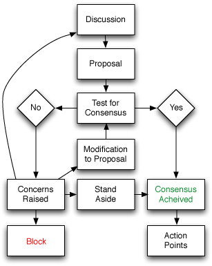 An example of the flow of consensus-based decision making. [https://upload.wikimedia.org/wikipedia/commons/e/ed/Consensus-flowchart.png](https://upload.wikimedia.org/wikipedia/commons/e/ed/Consensus-flowchart.png)